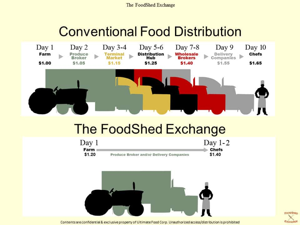 FSX-FoodDistribution