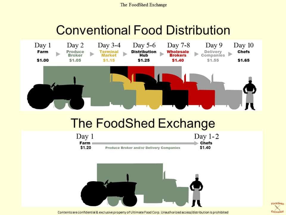FSX-FoodDistribution